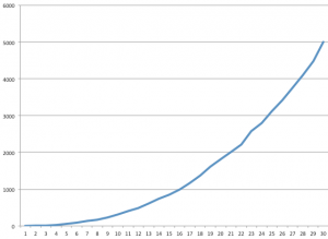 two types of growth - ExponentialCurve